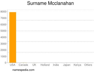 Surname Mcclanahan