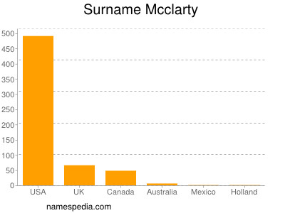 Surname Mcclarty