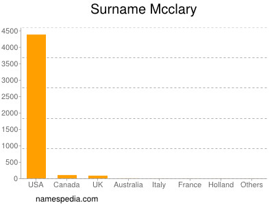 Surname Mcclary
