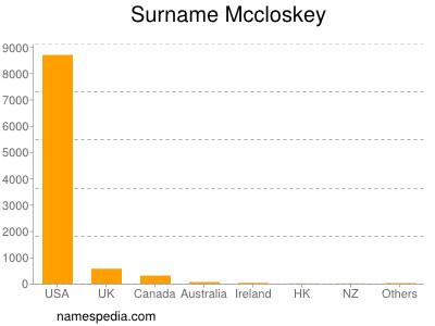Surname Mccloskey