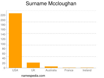 Surname Mccloughan