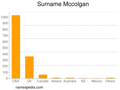 Surname Mccolgan