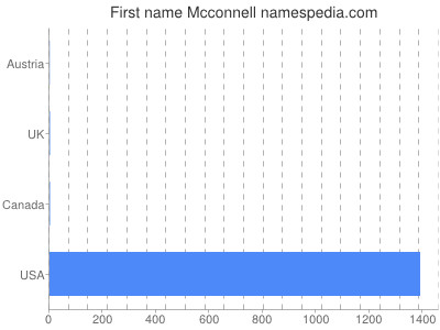Given name Mcconnell
