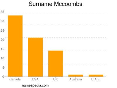 Surname Mccoombs