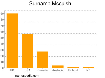 Surname Mccuish