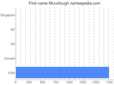 Given name Mccullough
