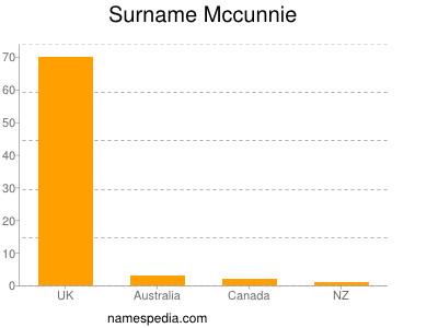Surname Mccunnie