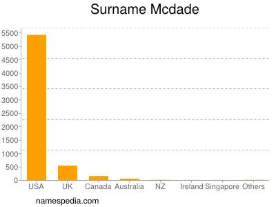Surname Mcdade