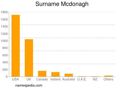 Surname Mcdonagh