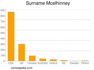Surname Mcelhinney