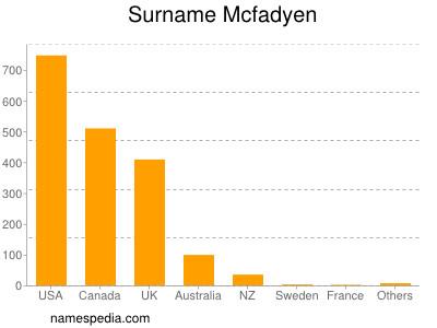 Surname Mcfadyen