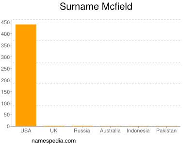 Surname Mcfield