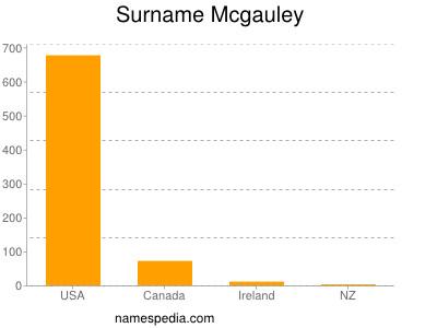 Surname Mcgauley