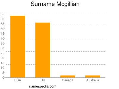 Surname Mcgillian