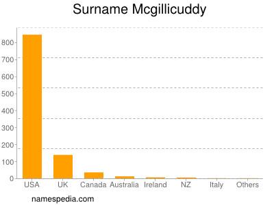 Surname Mcgillicuddy
