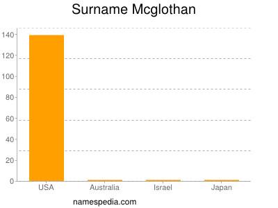 Surname Mcglothan