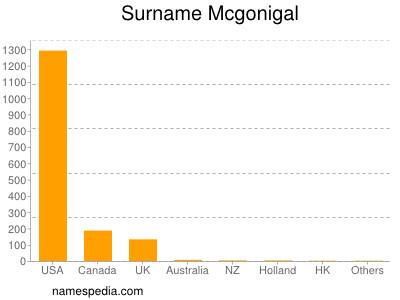 Surname Mcgonigal