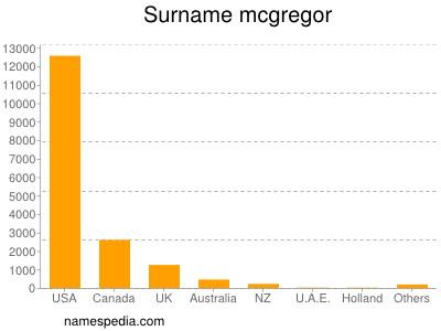 Surname Mcgregor
