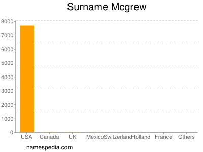 Surname Mcgrew