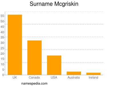 Surname Mcgriskin