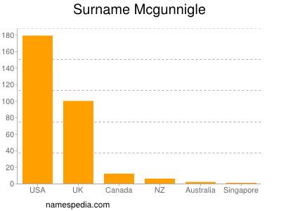 Surname Mcgunnigle