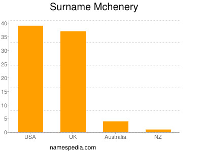 Surname Mchenery