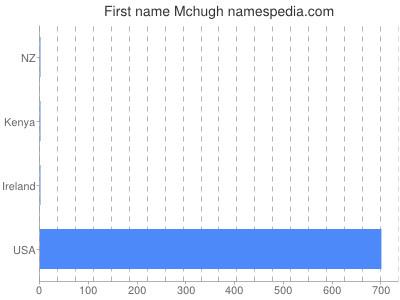 Given name Mchugh