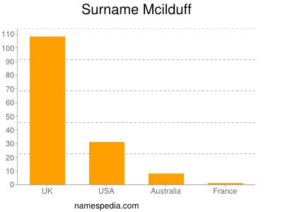 Surname Mcilduff