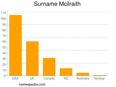 Surname Mcilraith