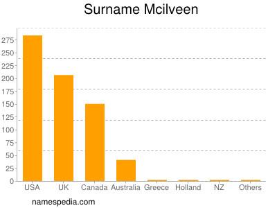 Surname Mcilveen