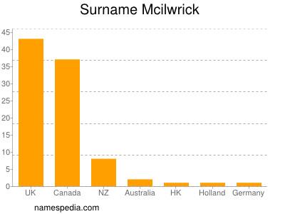 Surname Mcilwrick