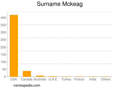 Surname Mckeag