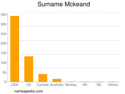Surname Mckeand