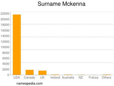Surname Mckenna