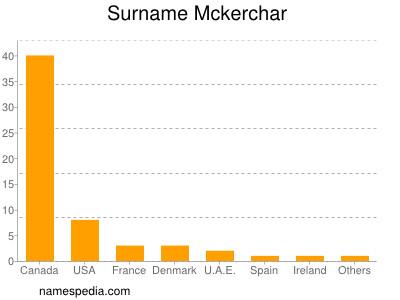 Surname Mckerchar