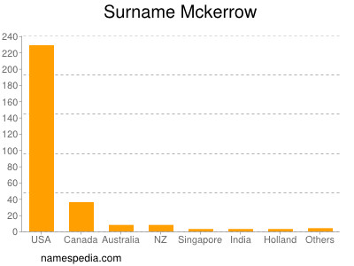 Surname Mckerrow