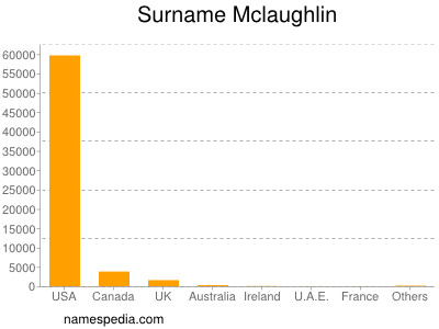 Surname Mclaughlin