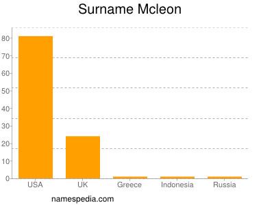 Surname Mcleon
