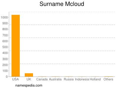 Surname Mcloud