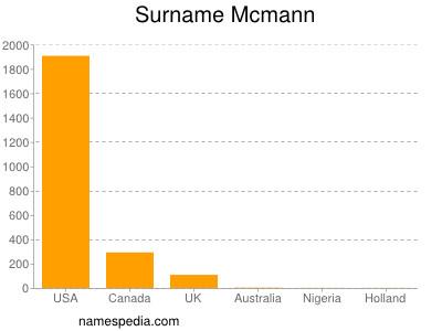 Surname Mcmann