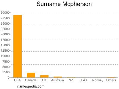 Surname Mcpherson
