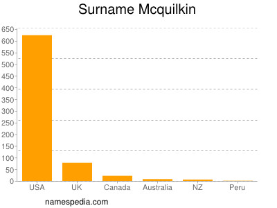 Surname Mcquilkin