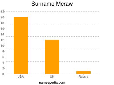Surname Mcraw