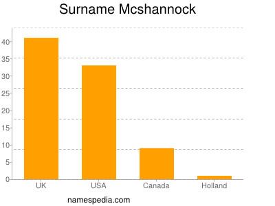 Surname Mcshannock