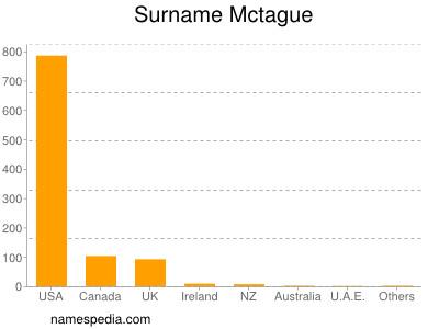 Surname Mctague