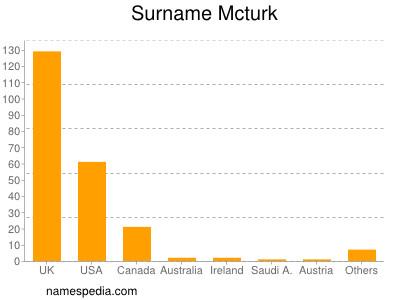 Surname Mcturk