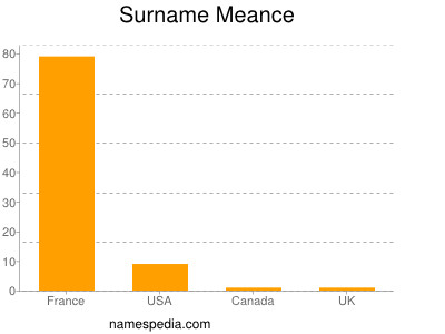 Surname Meance