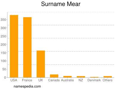 Surname Mear