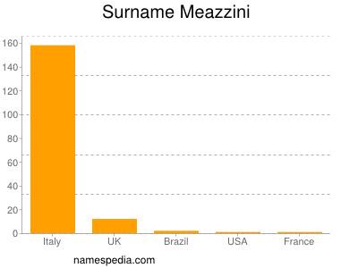 Surname Meazzini