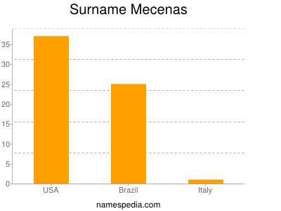 Surname Mecenas